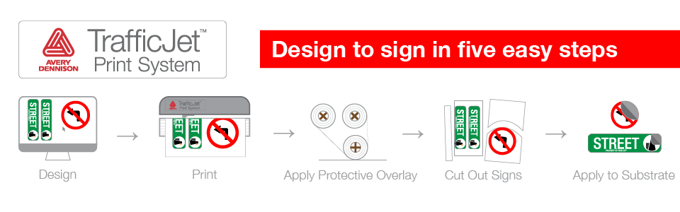 Design to sign in 5 steps.
